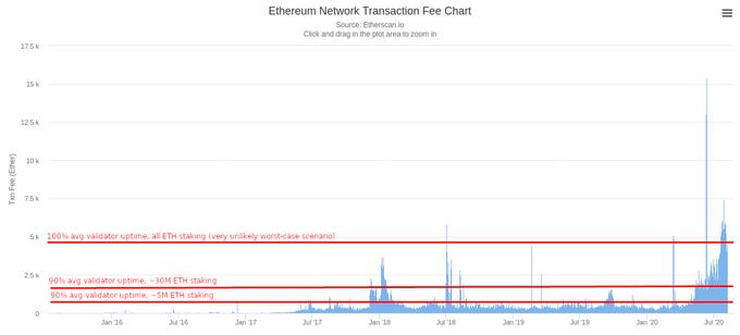 رسوم معاملات Ethereum